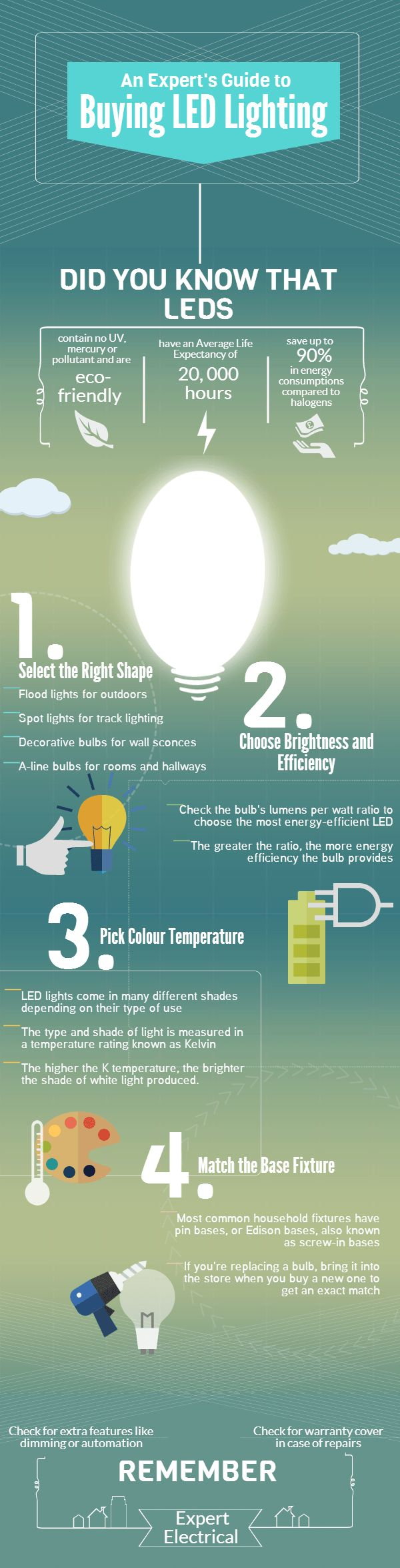 Cost Comparison: LEDs vs Traditional Halogen Lighting [Infographic] – ecogreenlove