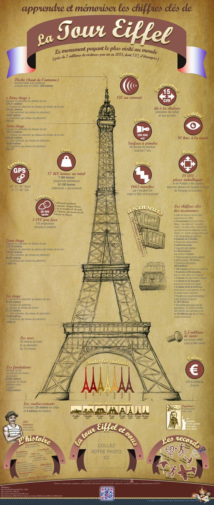 Infographie Tour Eiffel. Les chiffres clés pour apprendre et mémoriser la Tour Eiffel. © signos communication 2014.