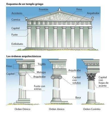 Columnas griegas Infografía que muestra los ordenes estilísticos de los griegos, vistos en las columnas de sus edificios.