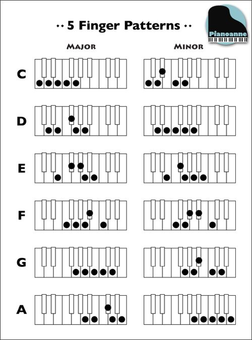 Quick reference sheet for major and minor 5 finger patterns