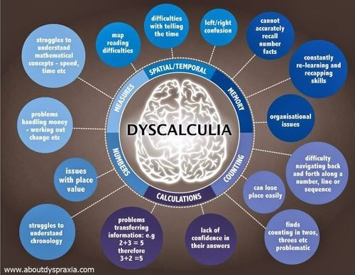 Dyscalculia.  This is going to be a short one today, because dyscalculia shows so many similarities to the dyslexia we covered last week. This one I know about on a very personal level.  I've…