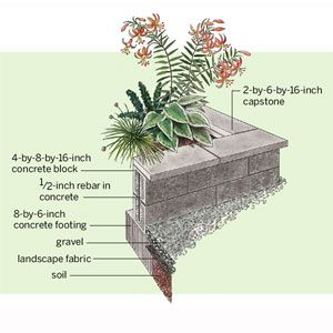 Create ideal growing conditions and easy-on-the-back gardening with our concrete-block raised planter bed instructions. | Illustration: Rodica Prato | thisoldhouse.com