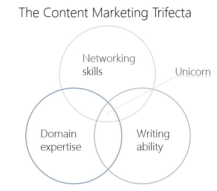 The Content Marketing Trifecta by @GregoryCiotti and @HelpScout