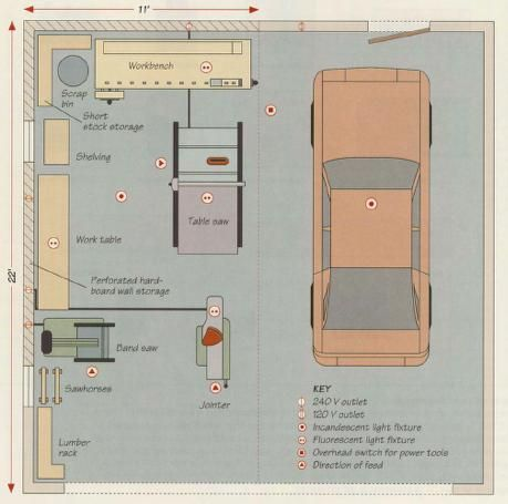 The art of woodworking vol 01 home workshop shop layout Workshop garage plans