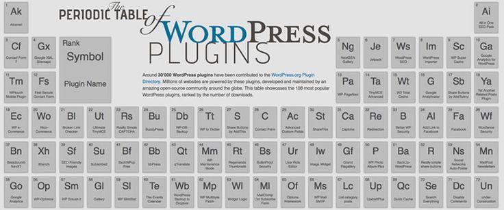 Conóce la Tabla Periodica de PlugIns de WordPress