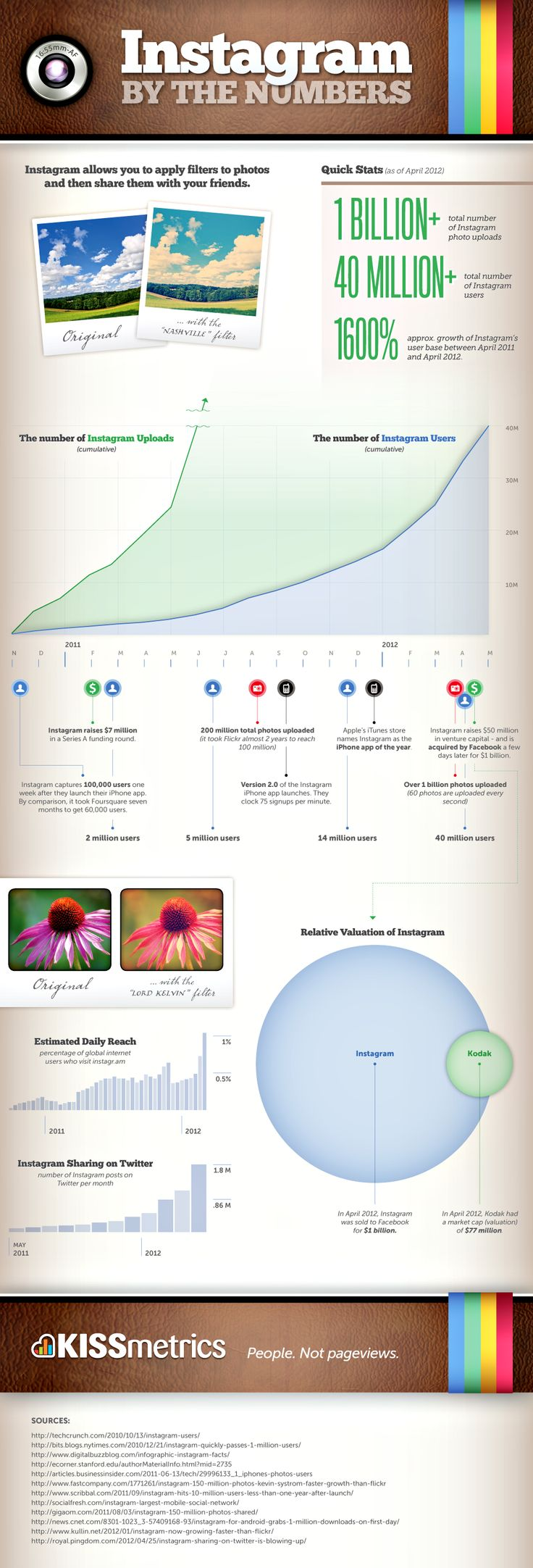 Instagram by the numbers #infographic