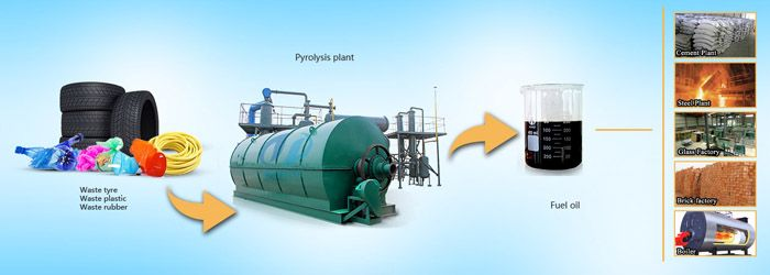 1.China Suppliers of waste tyre pyrolysis plant ,sale waste tyre pyrolysis plant.provide client waste tyre pyrolysis plant designs. 2.No pollution to environment with emission report to meet international environment standard. 3.Provide waste tyre pyrolysis plant project report ,financial analysis and waste tyre pyrolysis plant cost to clients. 4.Send engineer Installation waste tyre pyrolysis plant,training workers to operate machine.