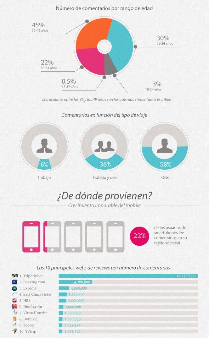 La importancia de los comentarios sobre hoteles #infografia