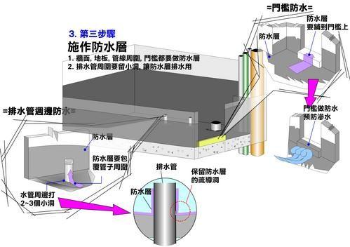 我的夢想家: 浴室防水施作之建議流程 - yam天空部落
