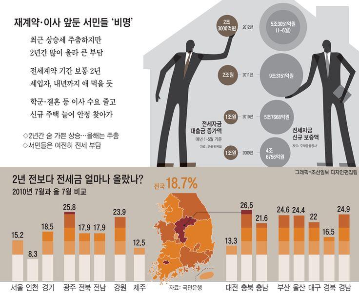 전세금은 2010년부터 숨이 가쁠 정도로 치솟았습니다. 7월 말 기준으로 전국 전세금은 2년는데요.  지역이나 개별 주택에 따라서는 배 가까이 뛴 곳도 있다고 합니다.