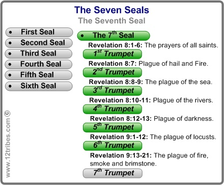 Seven Trumpets Of Revalations - Bing Images