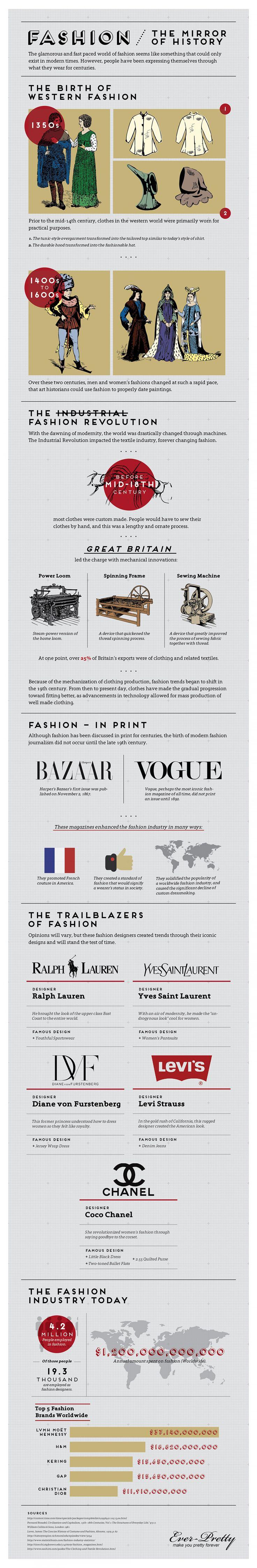 Fashion - The Mirror of History #infografía
