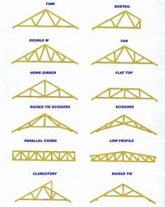 88 best dakke images on pinterest cottage home ideas for How to order roof trusses