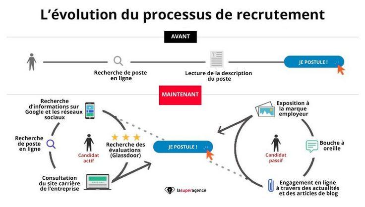"Laurent Bartolomei sur Twitter : ""Processus de recrutement : candidat actif vs candidat passif (v/ lasuperagence) #RH #Recrutement #Emploi https://t.co/Ojt8mxVC4Y"""