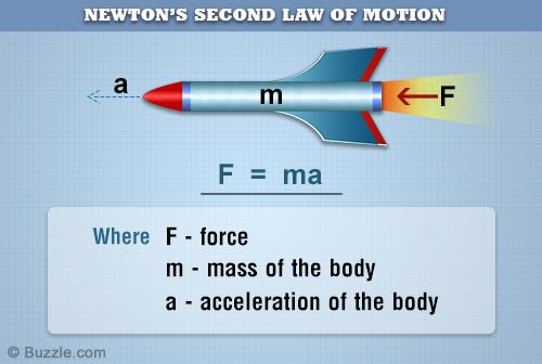 Newton's 2nd Law of Motion  Lesson Plan 1.3 4th - 6th Science  • GA S3CS7 3rd • KY 3.PS.2 3rd • MS 9.a 4th • NC 3.P.1.1 3rd • NC 3.P.1.2 3rd • NC 5.P.1.4 5th • TN GLE 0307.11.2 3rd • TN GLE 0507.10.1 5th • TN GLE 0507.11.3 5th • TN SPI 0507.11.1 5th CC LA/Reading • GA ELA.CC4.RI.1,2,and 8 4th • KY 3.RI.1,2, and 8 3rd • CCR.R.10 MS 5th • NC Integration and Knowledge of Ideas-Cluster 7, 8, 9 5th • NC Key Ideas&Details-Cluster 1,2, 3 3rd CC Math • 3.OA.A.3-KY, NC, TN 3rd • 3.OA.4, 5, 7, 8 TN…