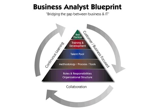 business analyst ba blueprint ba roles and responsibilities