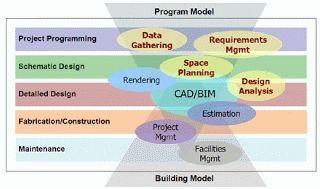 BIM : Building Information Modeling Blog: May 2011