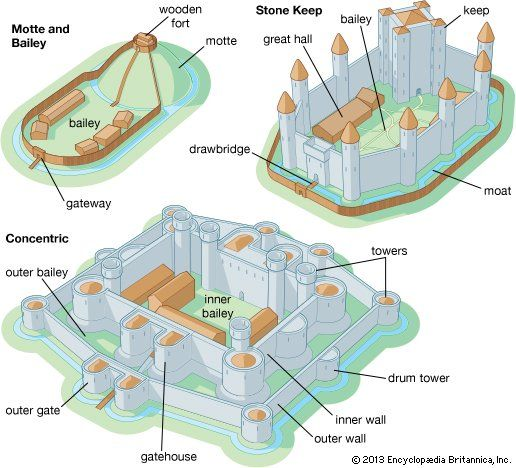 Art:The three main types of castles are the motte and bailey castle, the stone keep castle, and the concentric castle.