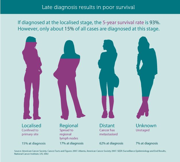 Late stage diagnosis results in poor survival rates.  Help spread us spread the list of symptoms - it is the best defense against the disease.