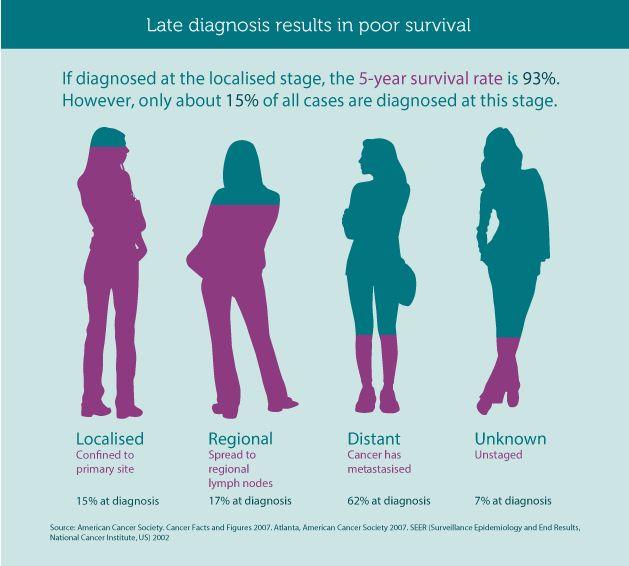 Late_diagnosis