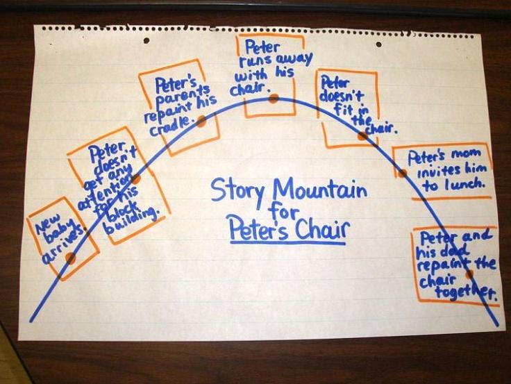 Storymap further Cartoon Social Studies moreover Book Genres moreover Reading  prehension Printables also Original. on realistic fiction worksheets