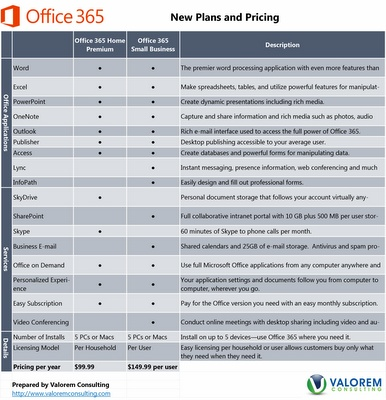 "Office 365 Home Premium and Small Business Comparison: We have exciting new news about Office 365! Microsoft released some official pricing finally and gave us more details both about Office 365 as well as Office 2013. The documentation released yesterday covers the ""Office 365 Home Premium"" and ""Office 365 Small Business Premium"" products."