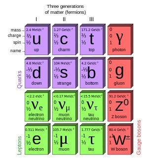Standard Model (like the periodic table of elements, but for elementary particles) - Wikipedia, the free encyclopedia