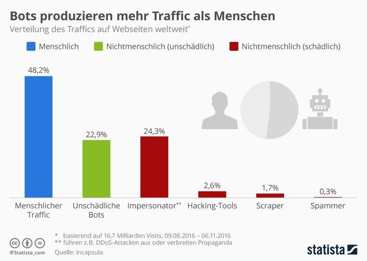 48,2 Prozent des Webtraffics gehen laut Bot Traffic Report direkt auf menschliche Aktivitäten zurück. Weitere 22,9 Prozent werden durch harmlose Bots verursacht.   #Bots #Content-Scraper #DDoS-Attacken #Hacking-Tools #Impersonator #Menschen #Spam-Bots #Suchmaschinen #Traffic #Website #Webtraffic