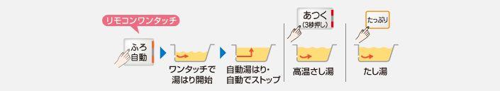 図:エコオート