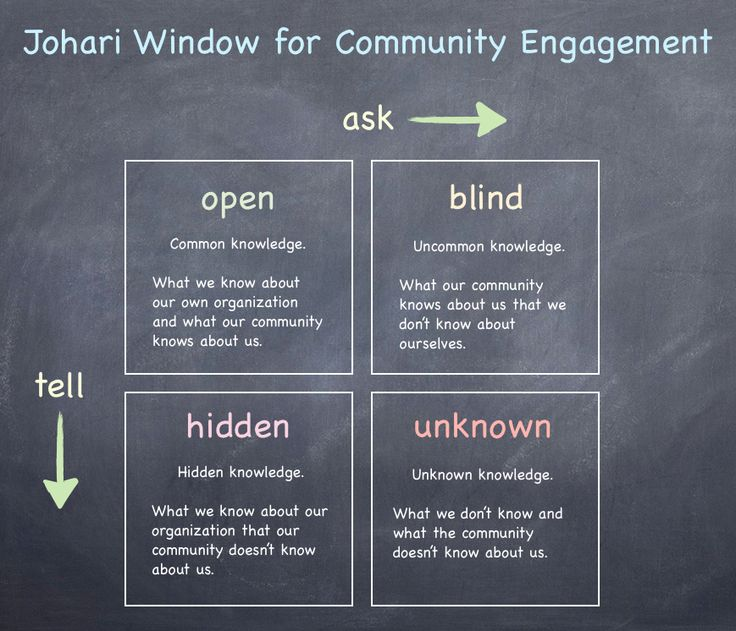Self-Knowledge and Community Engagement