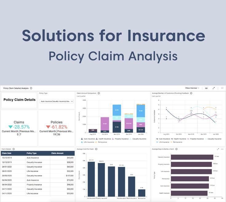 Insurance claims in 2020 dashboard examples interactive