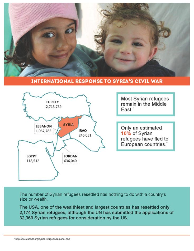 Refugee Facts — Operation Refugee Child