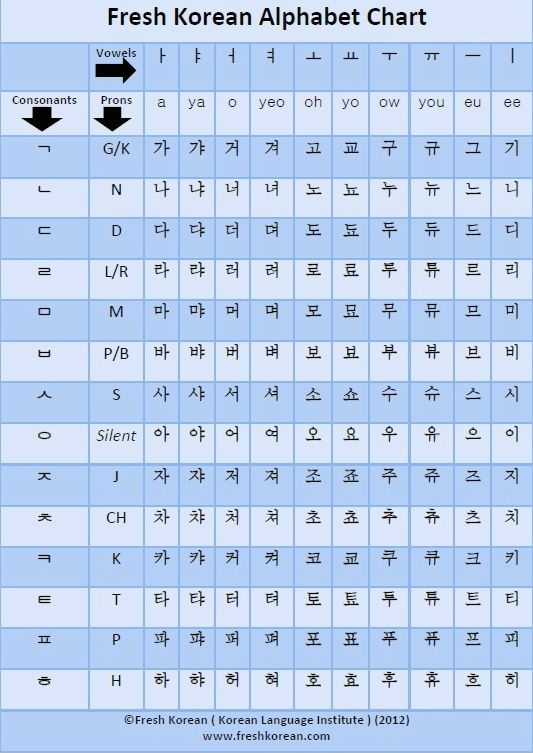 Click Here for your FREE Fresh Korean PDF Korean Alphabet Chart When starting to learn Korean the best place to start is with the alphabet. Here is a handy and useful free download that will help y...