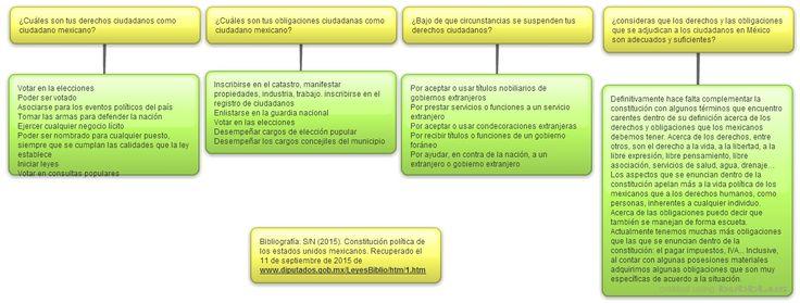 Parte A: Derechos y obligaciones de los ciudadanos