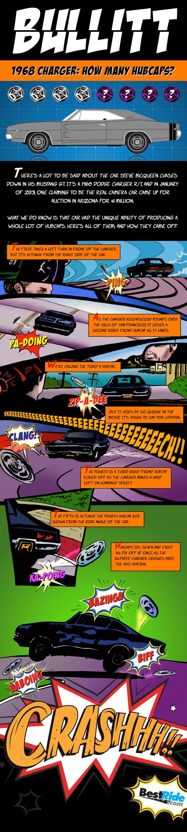 BULLITT … Where Are All These Hubcaps Coming From?!?!  #Bullitt #SteveMcQueen #DodgeCharger #Infographic #Hubcap