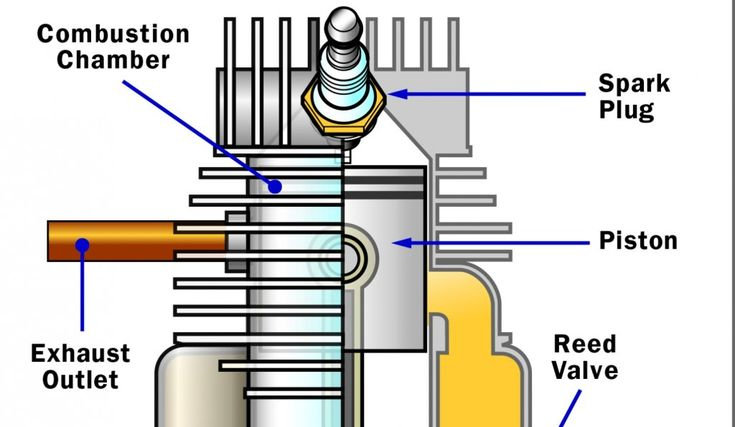 A car engine uses a four-stroke cycle -- how can two strokes accomplish the same tasks? Learn all about the two-stroke engine, where it's used and how it compares to a four-stroke.