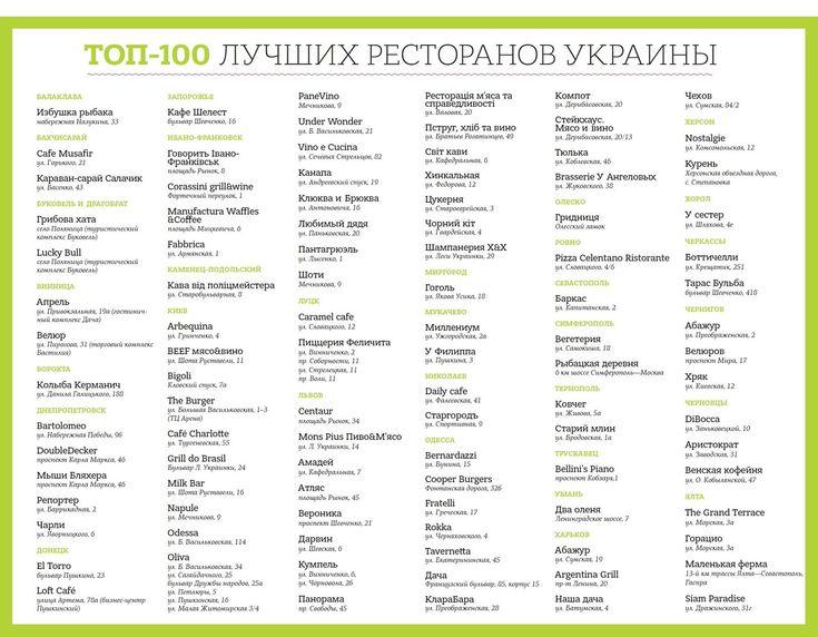 Топ-100 лучших ресторанов Украины по мнению критиков