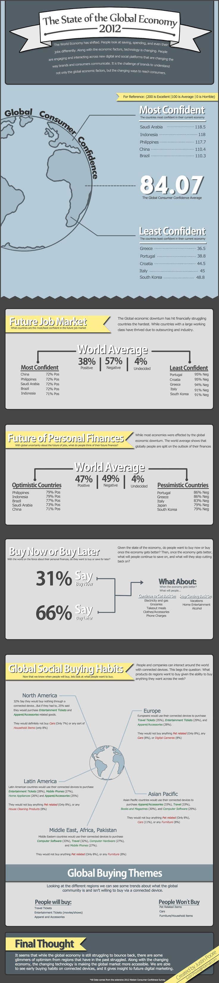 The state of global economy 2012 #infographic