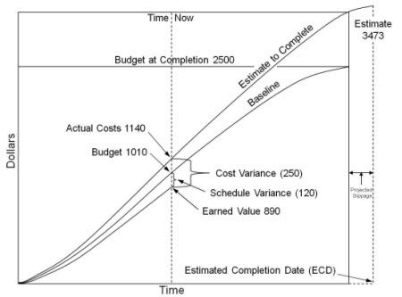 dod earned value management implementation guide