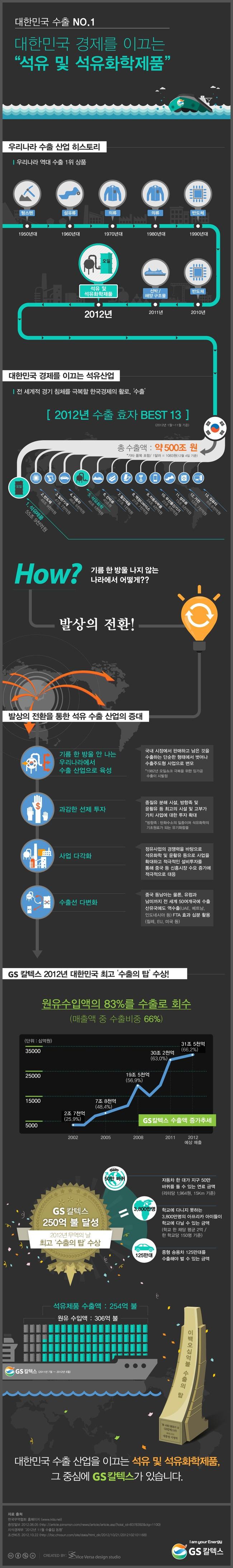 [Infographic] 대한민국 경제를 이끄는 '석유 및 석유화학제품'에 관한 인포그래픽