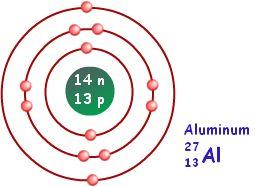 Bohr Model of Aluminum