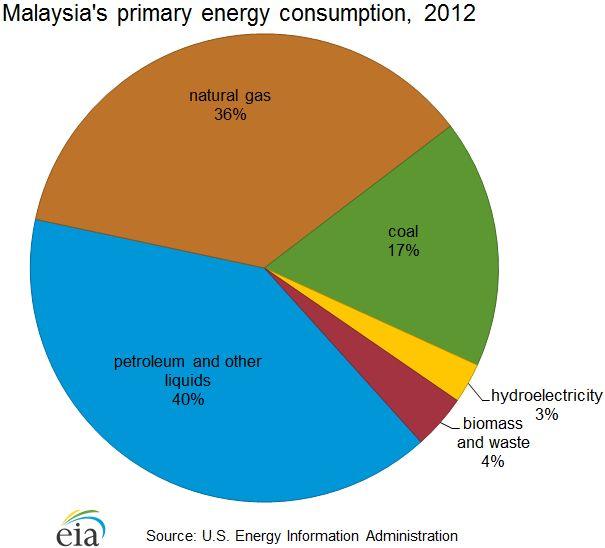 Malaysia's primary energy consumption, 2012