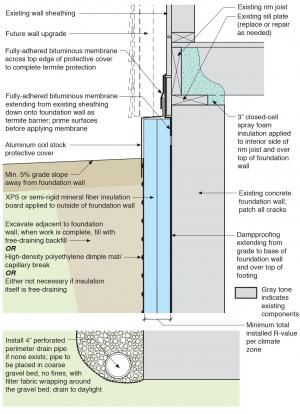 Rigid insulation and water control layers are installed on the exterior of a flat foundation wall; spray foam insulates the rim joist