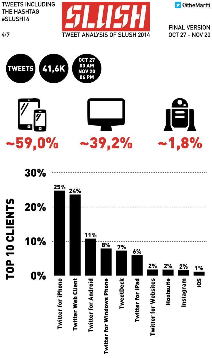 Here's a tweet analysis of Slush 2014, final version. #slush14 blog.themartti.com