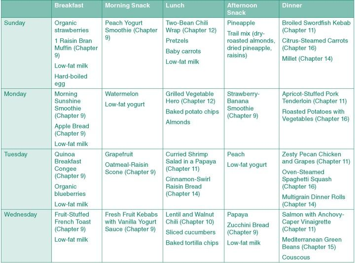 Best 20+ Mediterranean diet menu plan ideas on Pinterest ...