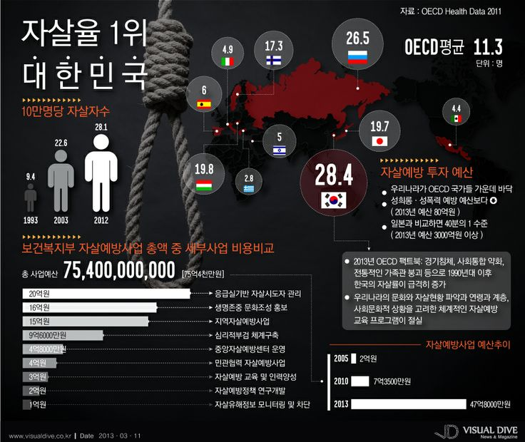 자살율 1위 대한민국, 자살 예방사업에 계획된 예산은 최저 [인포그래픽]  #suicide #Infographic ⓒ 비주얼다이브 무단 복사·전재·재배포 금지