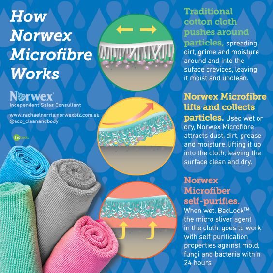 How Norwex Microfibre works - Norwex Australia