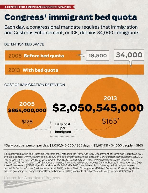 Congress' Immigrant Bed Quota: Each day, a congressional mandate requires that Immigration and Customs Enforcement, or ICE, detains 34,000 immigrants.  Source: Center for American Progress