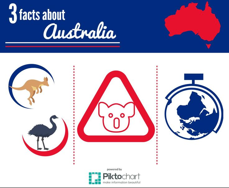 Three facts about Australia: 1. The animals that feature on the coat of arms