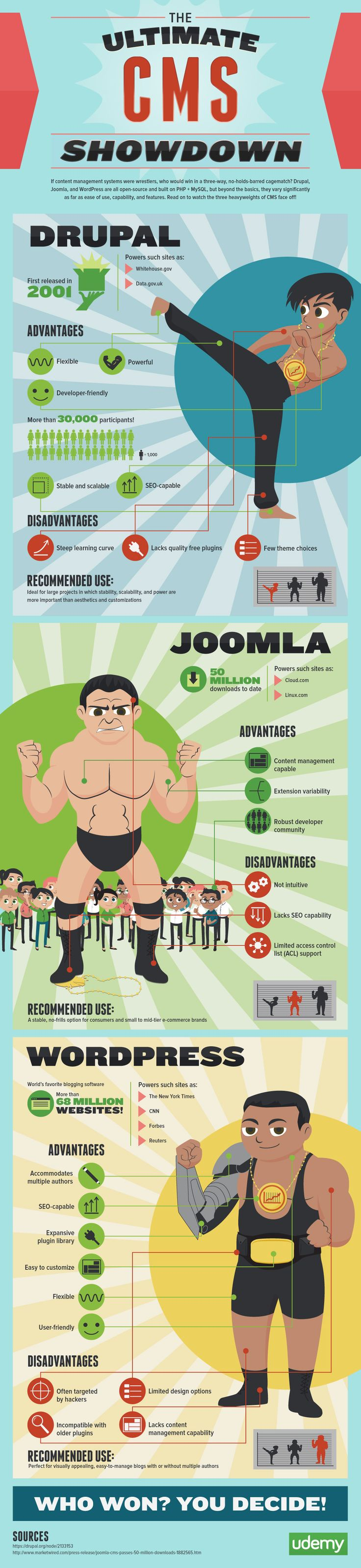 A pretty fair look at pros and cons of Drupal, Joomla and WordPress #Drupal #Joomla #WordPress What's your take?